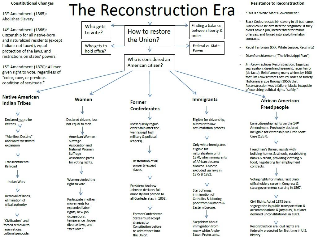 Reconstruction era essay